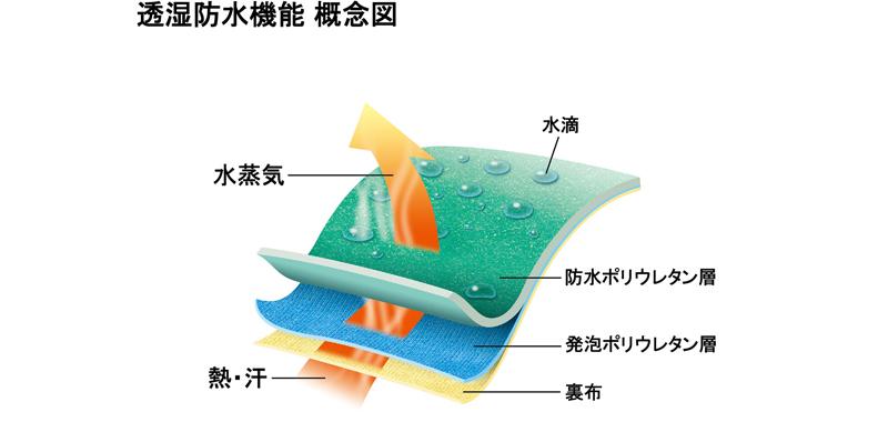 防寒テムレスの構造