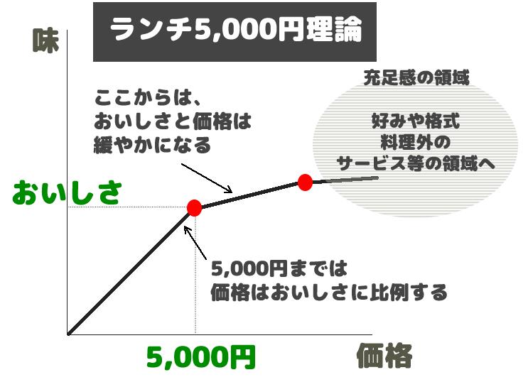 ランチ5000円理論