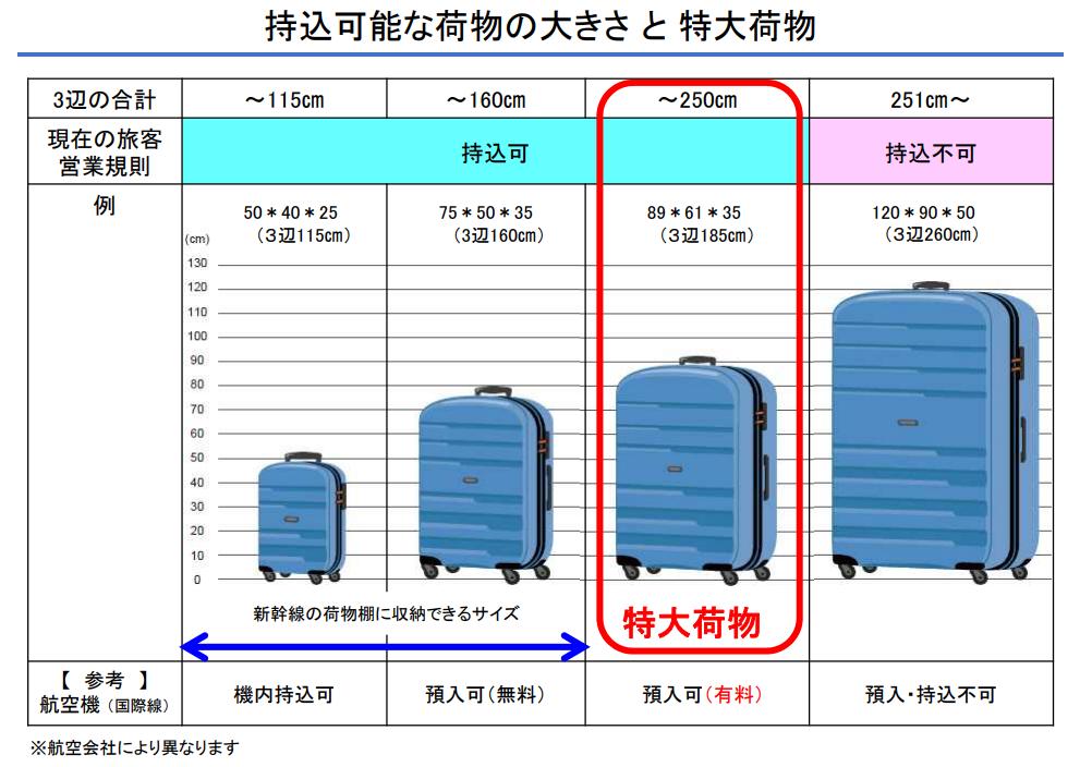 新幹線の特大荷物
